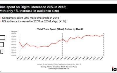 Digital Advertising Tsunami! Highlights from IAB's 2018 Internet Ad Revenue Report
